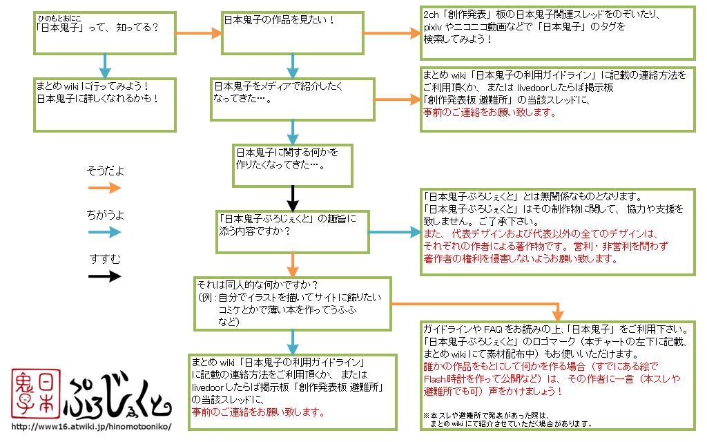 http://www16.atwiki.jp/hinomotooniko?cmd=upload&act=open&pageid=20&file=KARIchart3.png