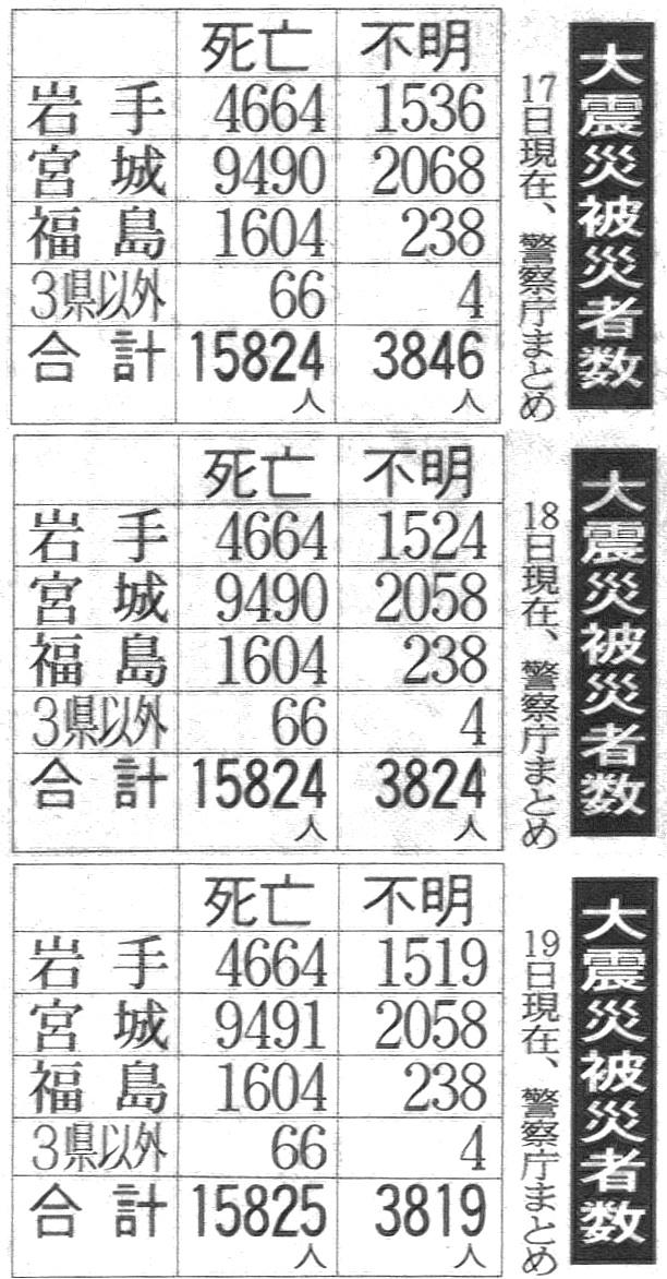 http://www45.atwiki.jp/jippensha/?cmd=upload&act=open&page=%E3%83%96%E3%83%AD%E3%82%B002&file=93_hisaishasuu.jpg